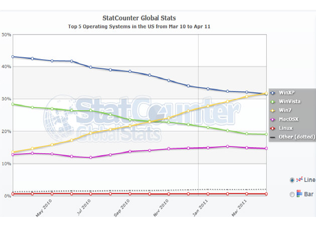 Cuota de mercado de sistemas operativos en EEUU por StatCounter