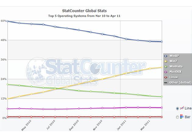 Cuota de mercado de sistemas operativos mundial por Stat Counter