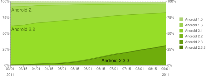 Gráfico cuotas Android