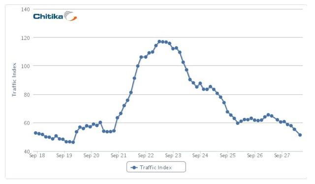 Estadísticas de tráfico de Google+ por Chitika