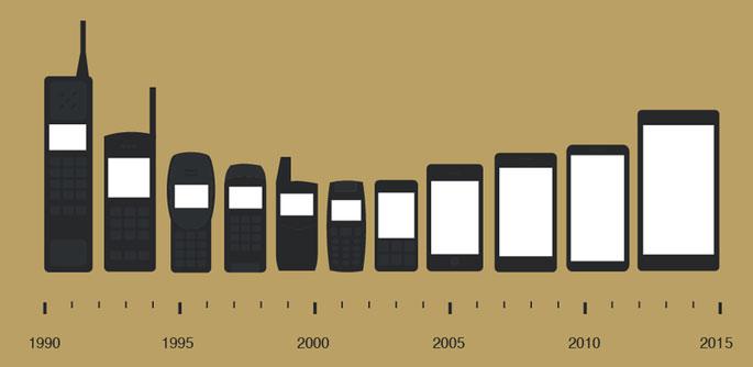 Evolucion-Moviles